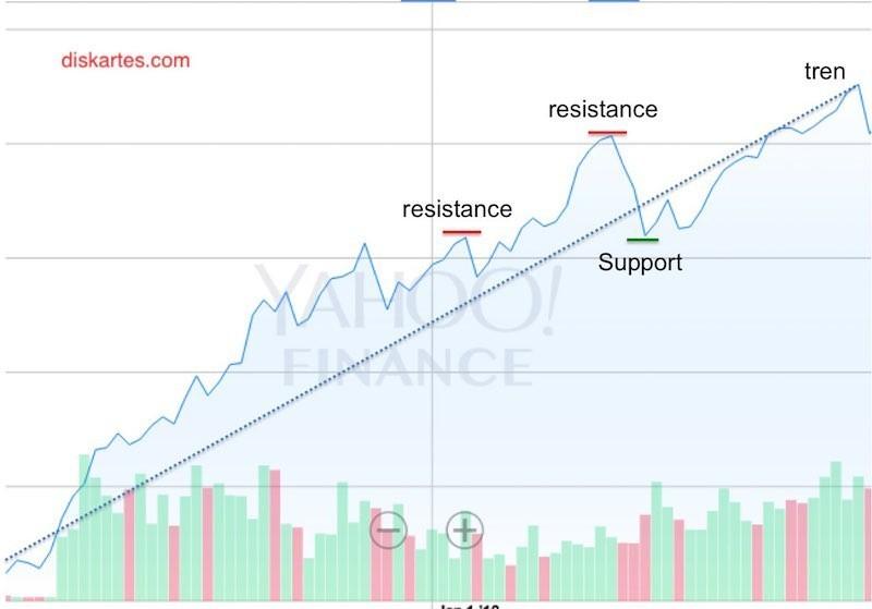 belajar analisis teknikal saham