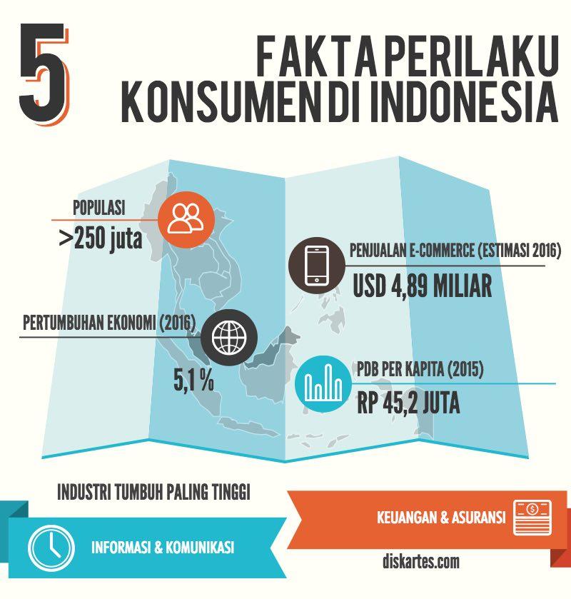 perilaku konsumen di Indonesia