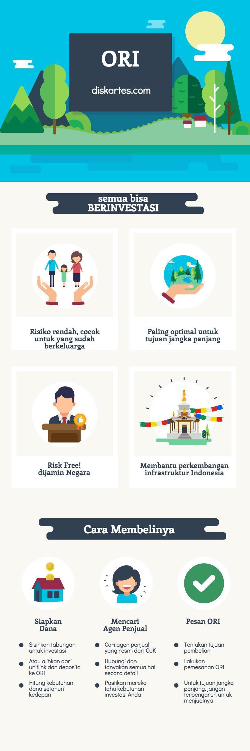 obligasi ritel indonesia