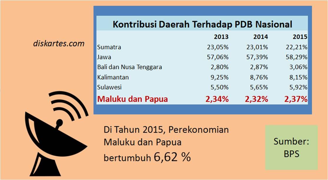 ekonomi Papua