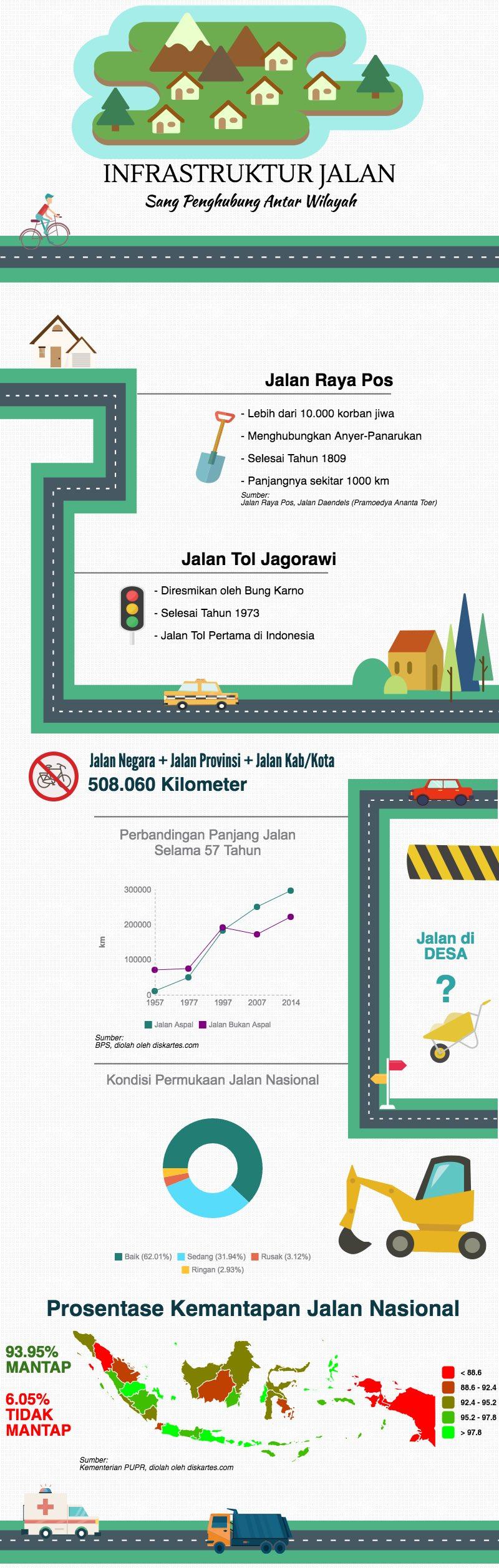 infografis infrastruktur jalan