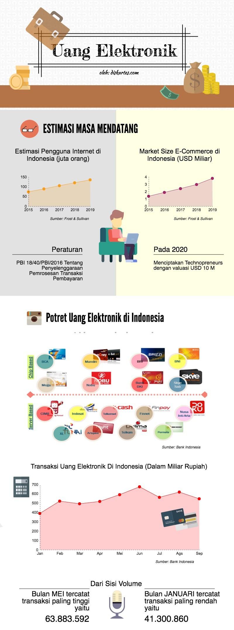 uang elektronik infografis