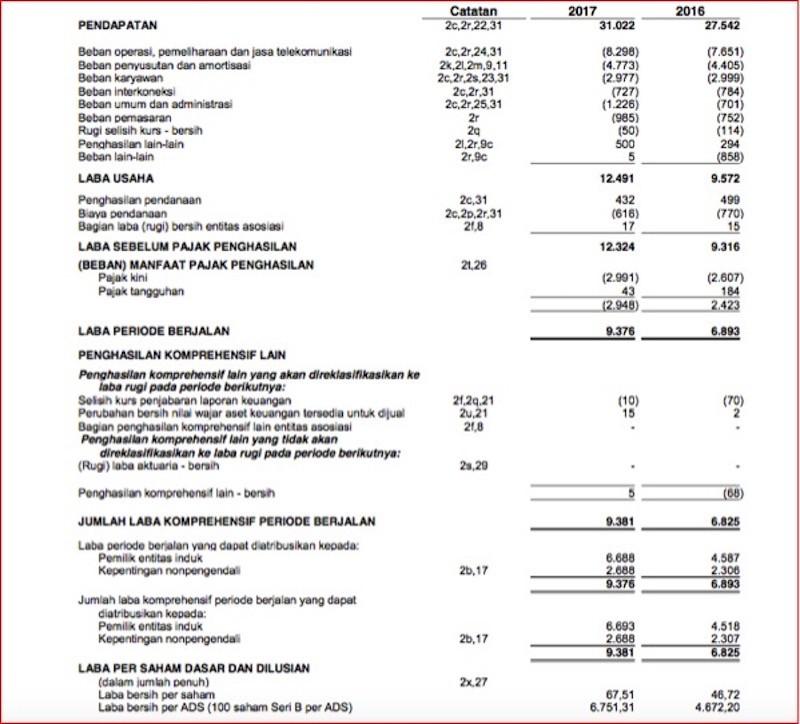 membaca laporan keuangan untuk beli saham