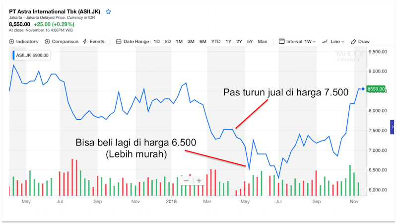 harga saham turun