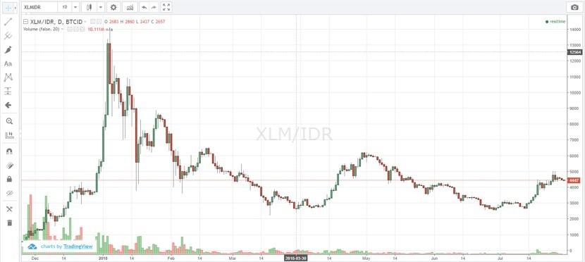 berapa harga XLM