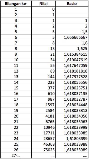Analisa fibonacci saham