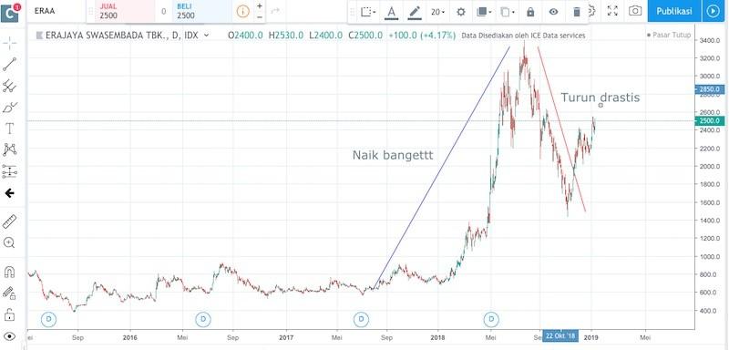 kaya dari saham