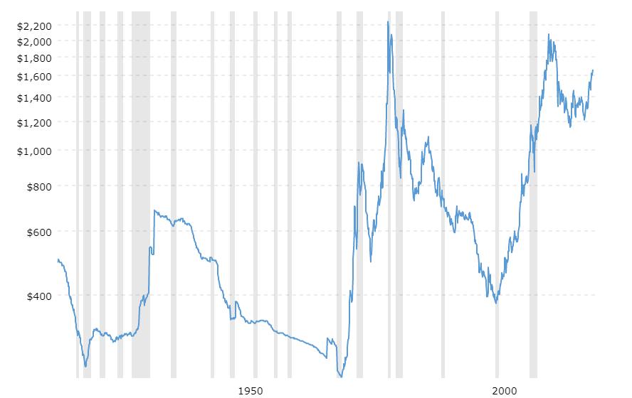Fluktuasi harga emas dalam 100 tahun.